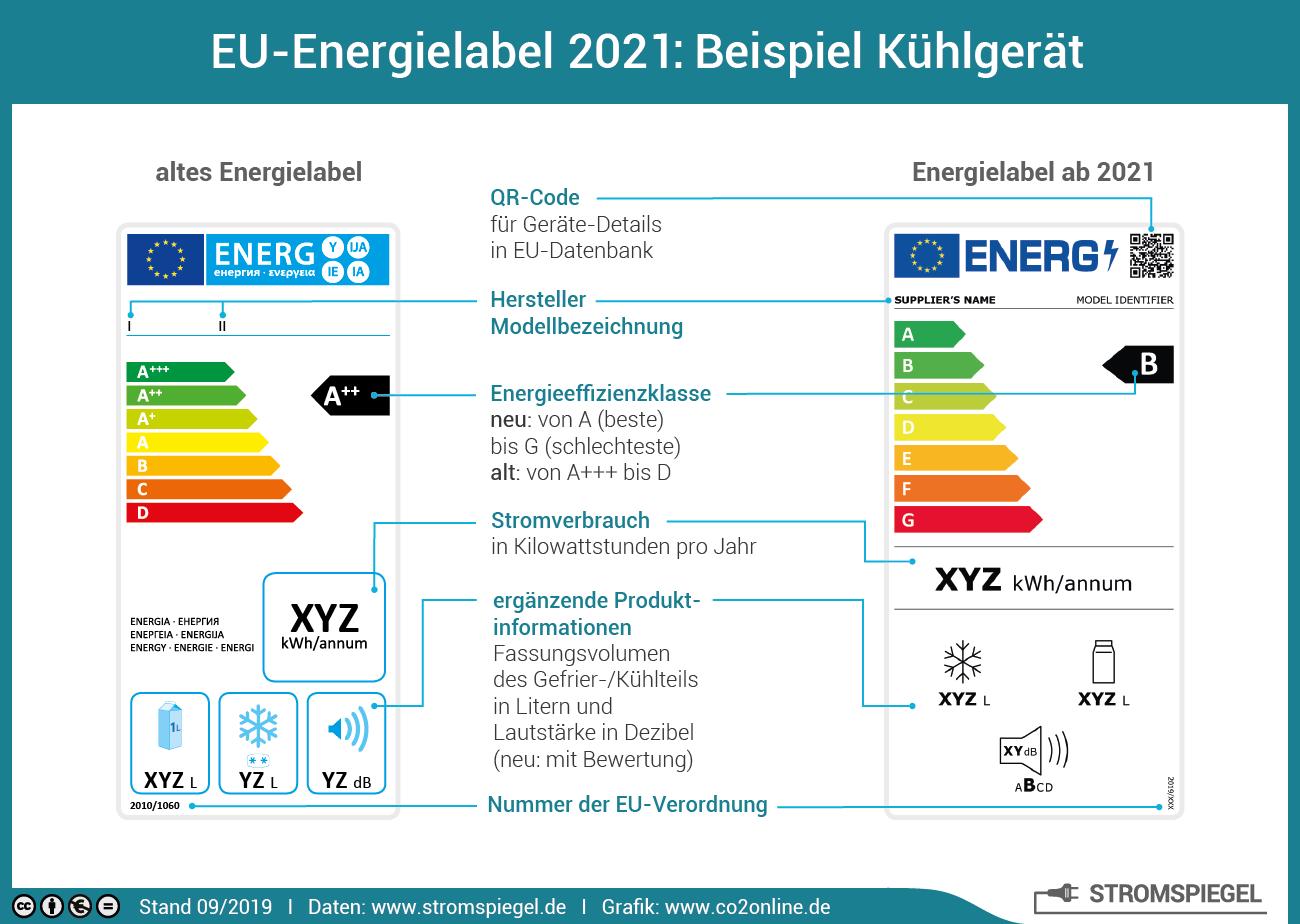 Das neue EU Energielabel 2021